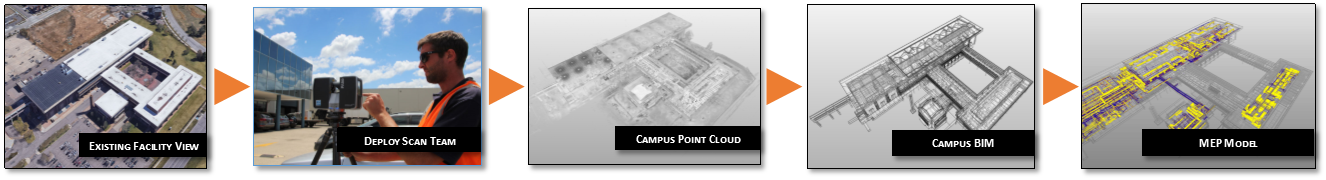3D Laser Scanning technology project example